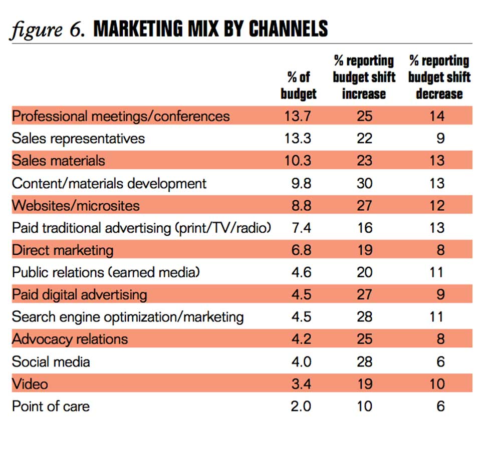 Marketing Mix By Channels