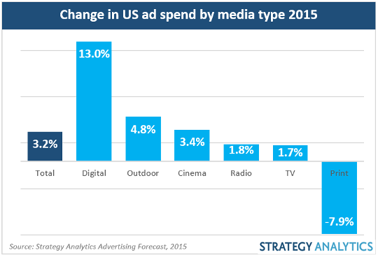 Report by Strategy Analytics Advertising Forecast, 2015