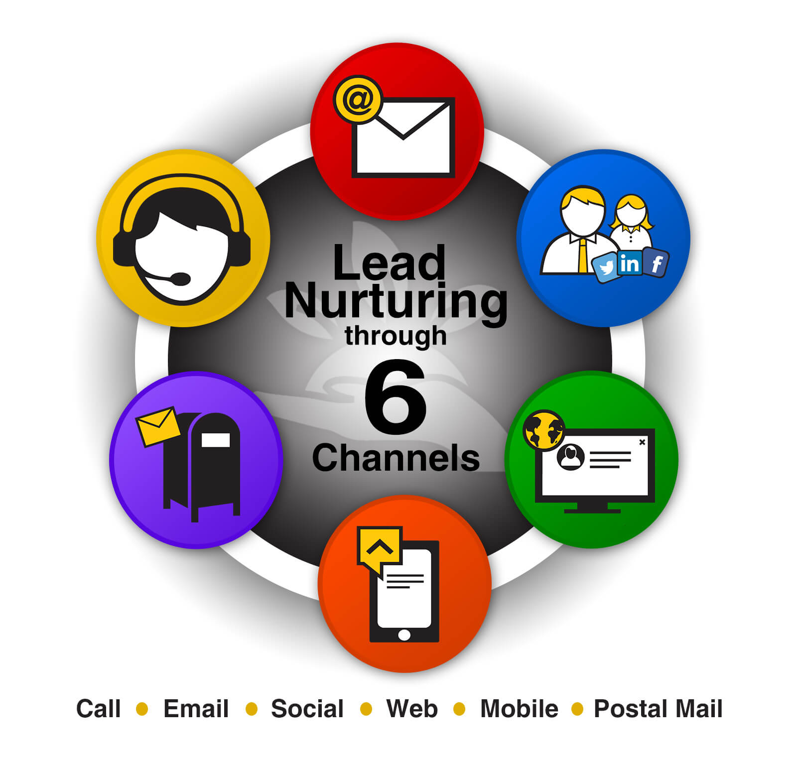 Learn more about our Lead Nurturing Process